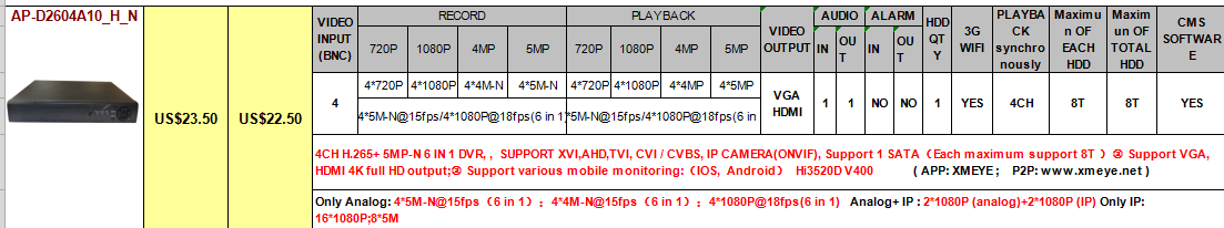 XMEYE CCTV AHD DVR Manufacutrer's Price 4CH H265 Support 1*SATA HDD China Price H.265 4CH Vehicle Mobile DVR 2 Years
