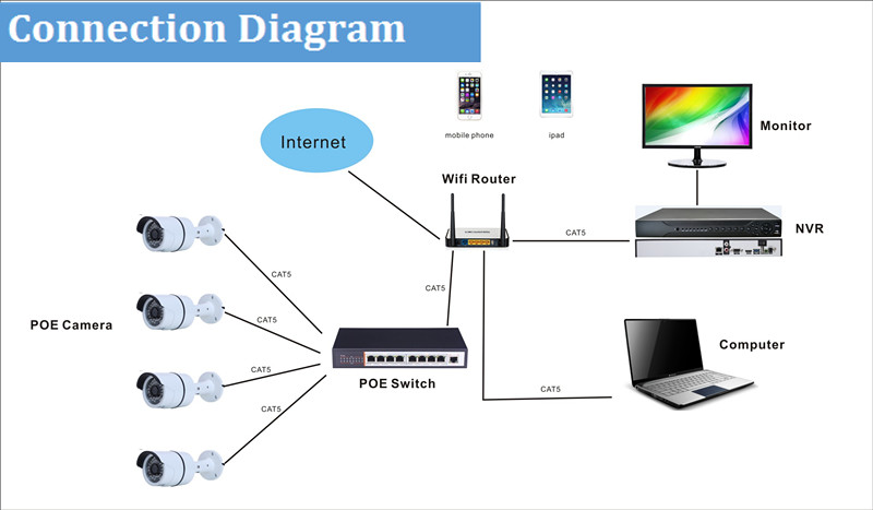 9ch 5MP POE H.265 Human Face Detected Smart NVR with  VGA output with Danale APP